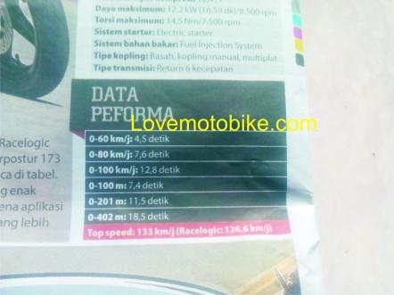 r15 lovemotobike 2